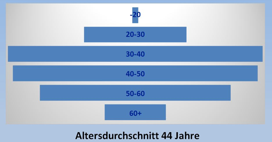 2 Statistik Alterverteilung Kurz