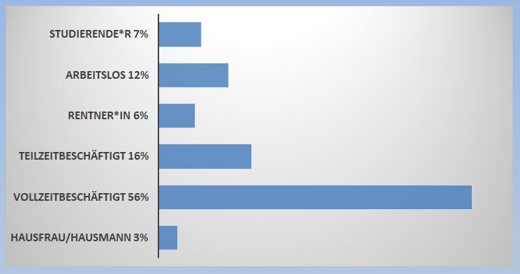 4 Statistik Beschaeftigung