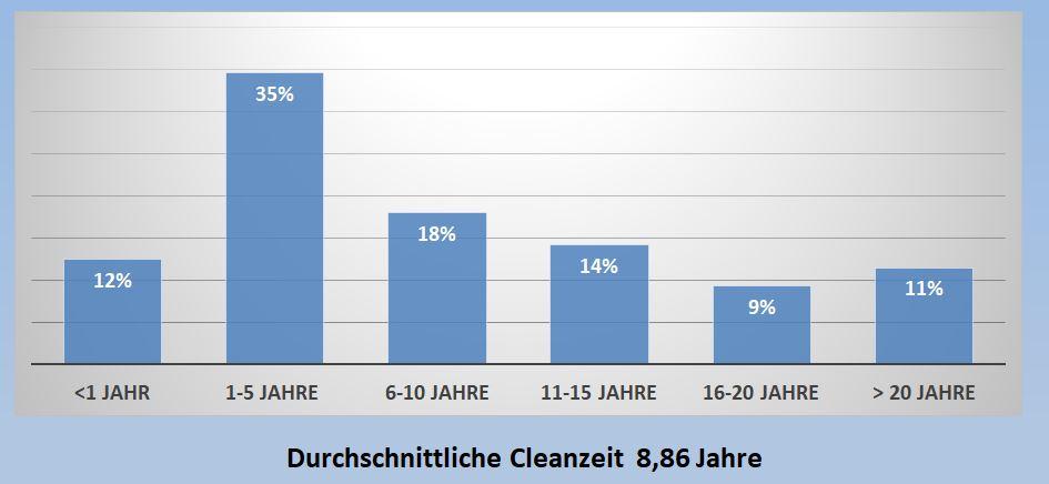 9 Statistik Cleanzeit