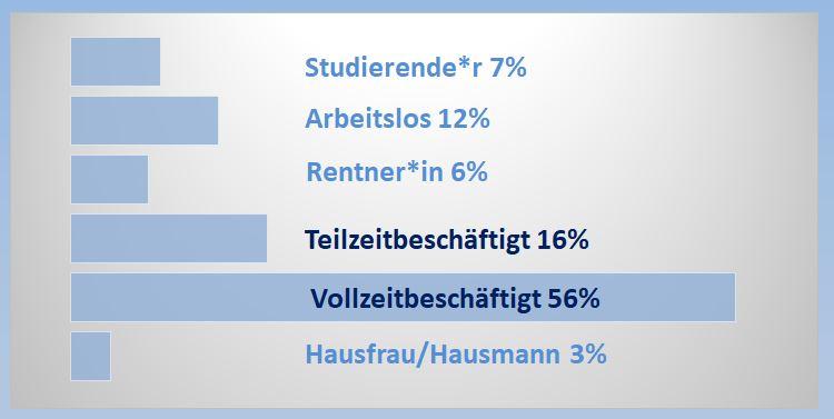 4 Statistik Beschaeftigung KURZ